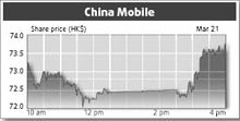 china mobile growth