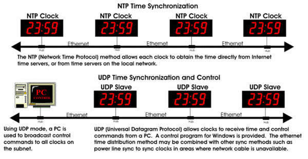 ntp time synchronization