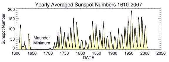sunspots yearly